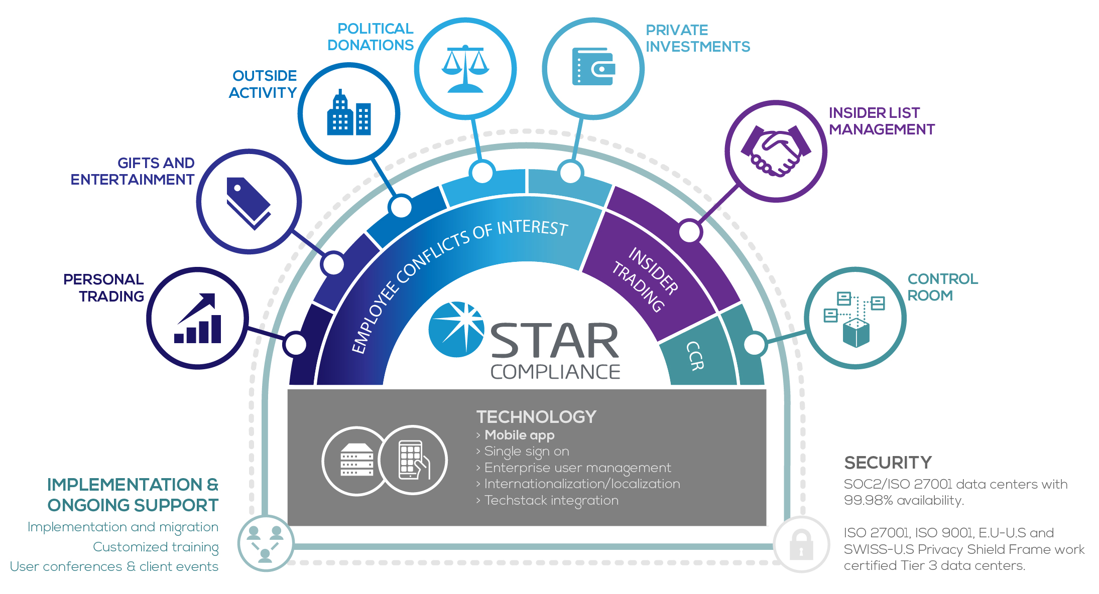 STAR Solutions v6