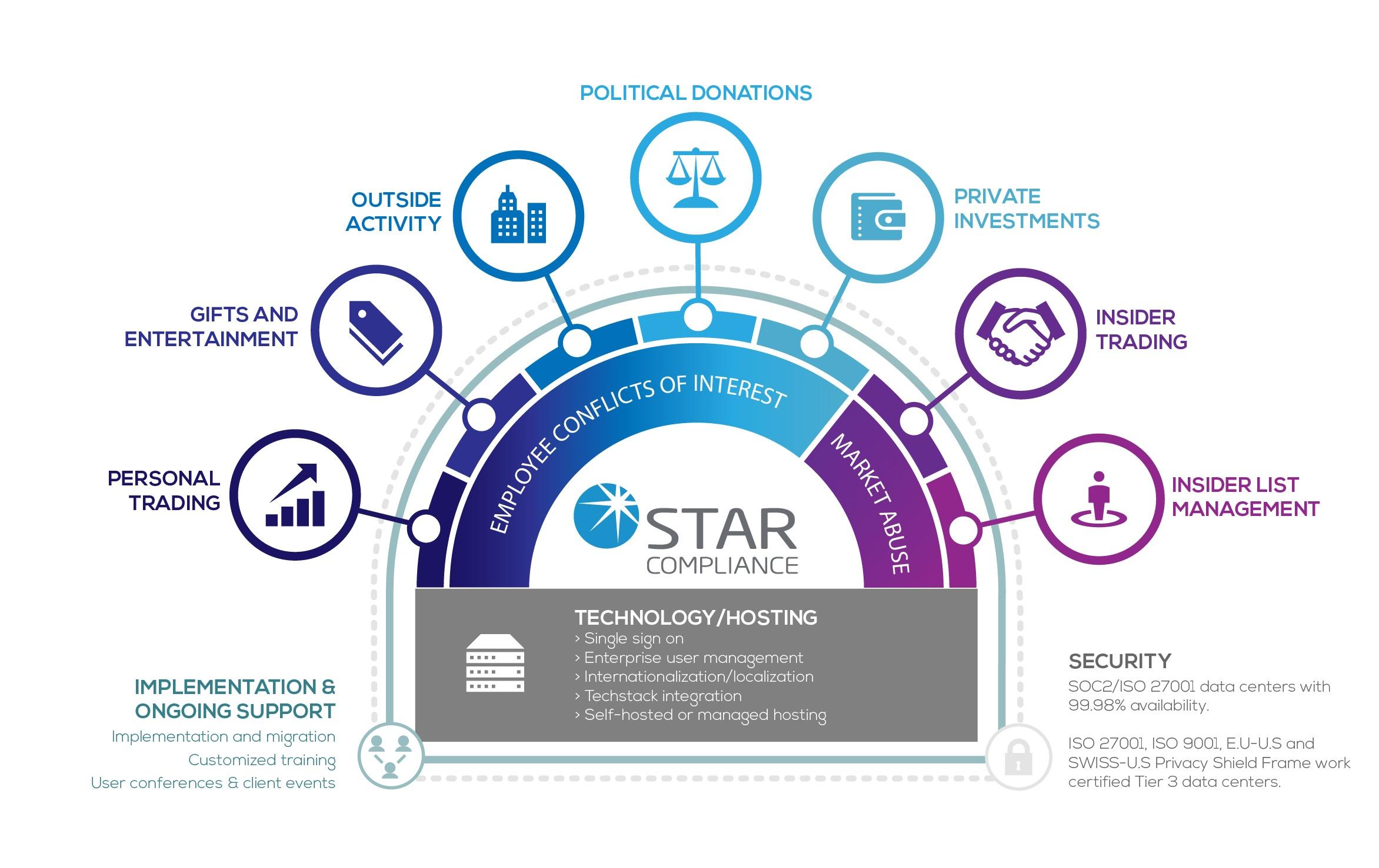 STAR Solutions v4