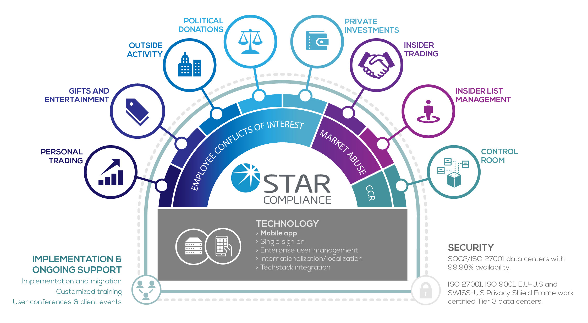 STAR Solutions v5